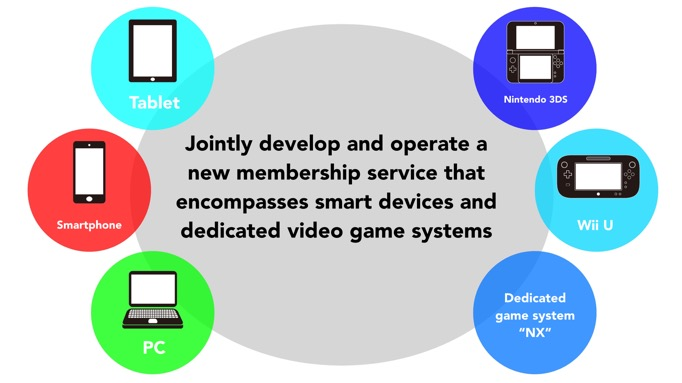 dena-membership-service